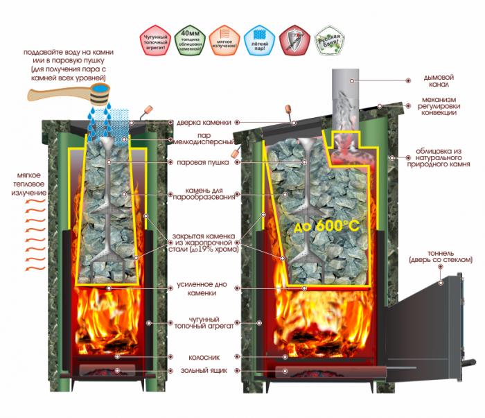 печь Калита Экстрим+ РК в разрезе